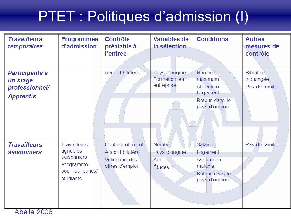 PTET : Politiques dadmission (I) Travailleurs temporaires Programmes dadmission Contrôle préalable à lentrée Variables de la sélection ConditionsAutre