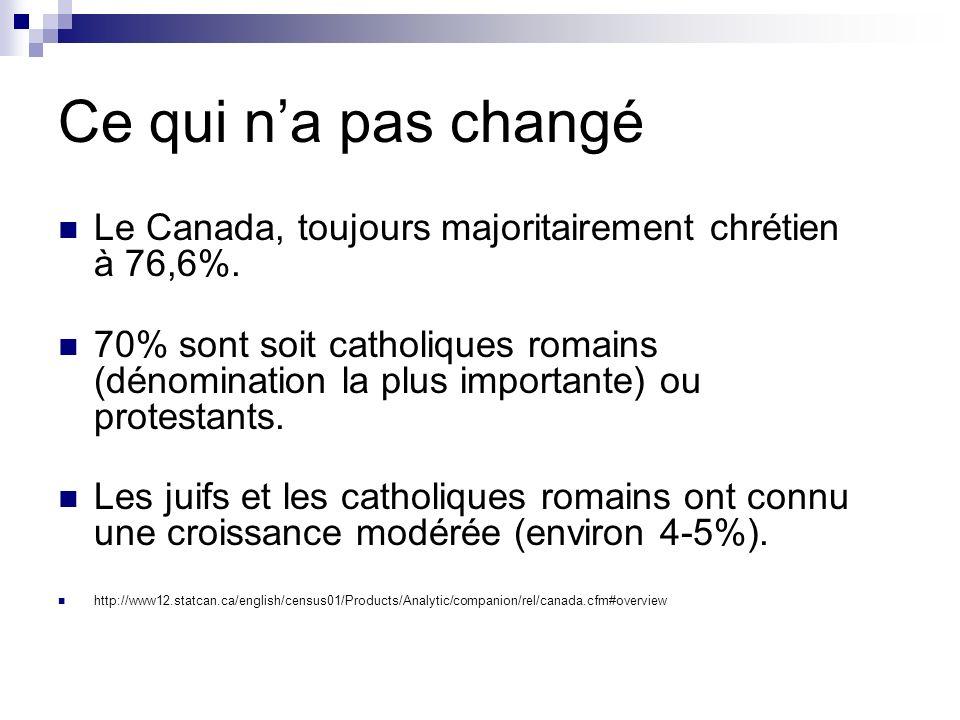Ce qui na pas changé Le Canada, toujours majoritairement chrétien à 76,6%. 70% sont soit catholiques romains (dénomination la plus importante) ou prot