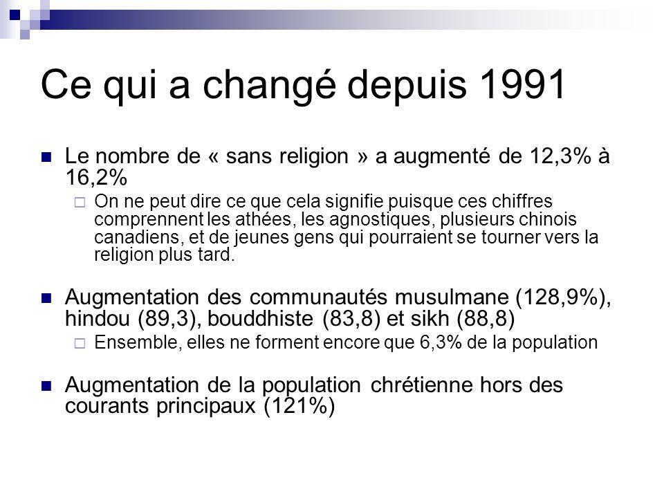 Ce qui a changé depuis 1991 Le nombre de « sans religion » a augmenté de 12,3% à 16,2% On ne peut dire ce que cela signifie puisque ces chiffres compr