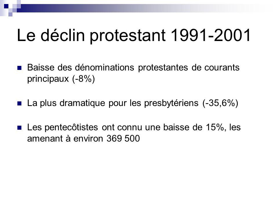 Le déclin protestant 1991-2001 Baisse des dénominations protestantes de courants principaux (-8%) La plus dramatique pour les presbytériens (-35,6%) L