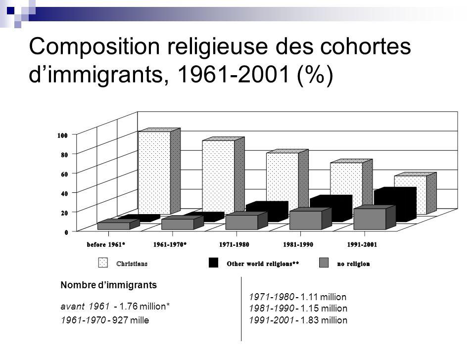 Composition religieuse des cohortes dimmigrants, 1961-2001 (%) Nombre dimmigrants avant 1961 - 1.76 million* 1961 1970 - 927 mille 1971 1980 - 1.11 mi
