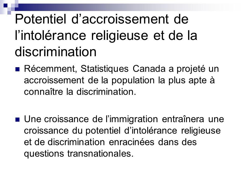Potentiel daccroissement de lintolérance religieuse et de la discrimination Récemment, Statistiques Canada a projeté un accroissement de la population