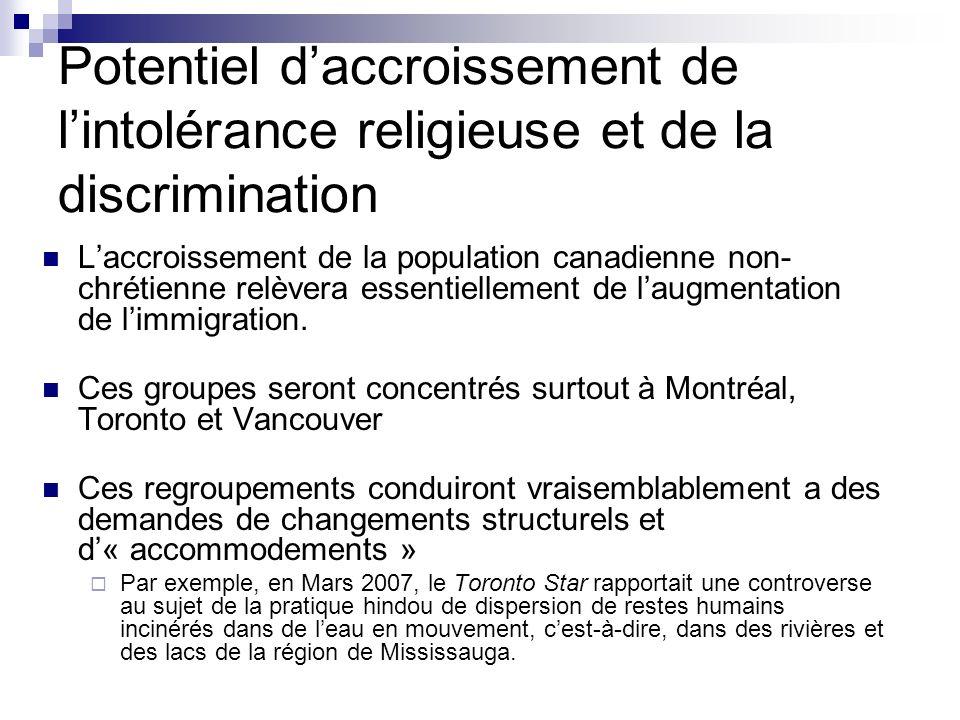 Potentiel daccroissement de lintolérance religieuse et de la discrimination Laccroissement de la population canadienne non- chrétienne relèvera essent