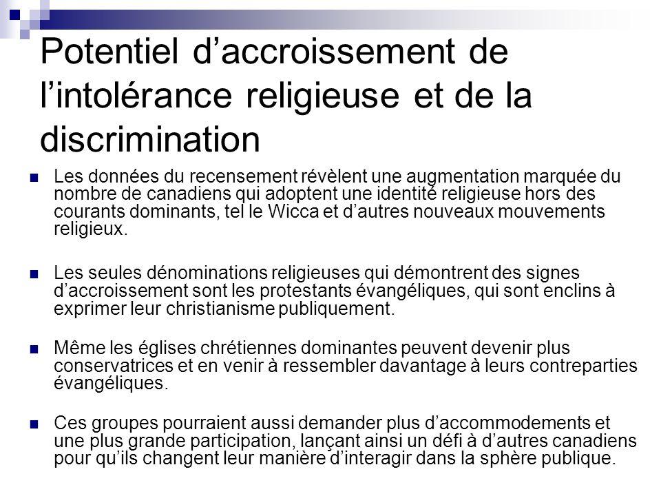 Potentiel daccroissement de lintolérance religieuse et de la discrimination Les données du recensement révèlent une augmentation marquée du nombre de