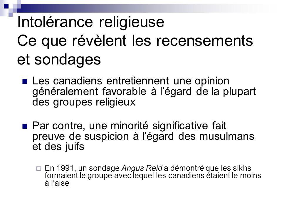 Intolérance religieuse Ce que révèlent les recensements et sondages Les canadiens entretiennent une opinion généralement favorable à légard de la plup