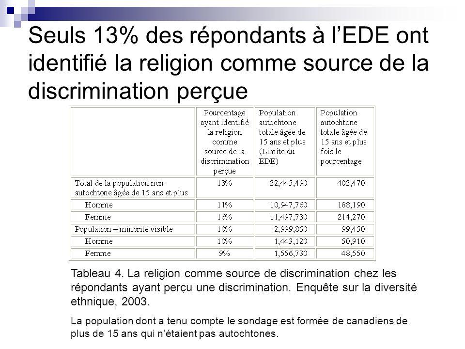 Seuls 13% des répondants à lEDE ont identifié la religion comme source de la discrimination perçue Tableau 4. La religion comme source de discriminati