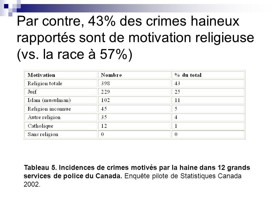 Par contre, 43% des crimes haineux rapportés sont de motivation religieuse (vs. la race à 57%) Tableau 5. Incidences de crimes motivés par la haine da