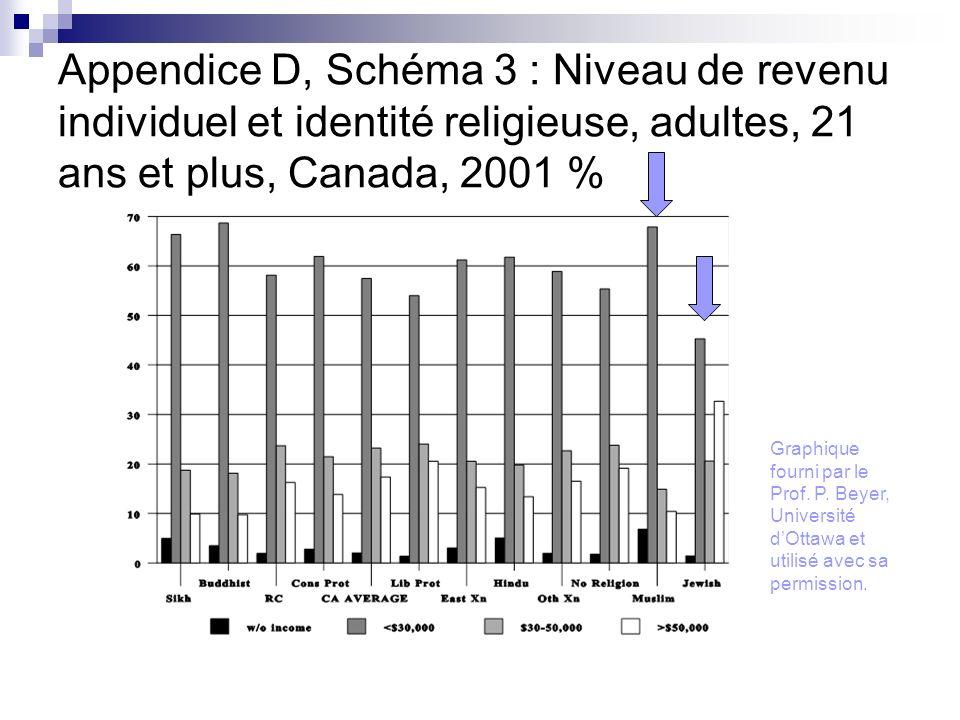 Appendice D, Schéma 3 : Niveau de revenu individuel et identité religieuse, adultes, 21 ans et plus, Canada, 2001 % Graphique fourni par le Prof. P. B