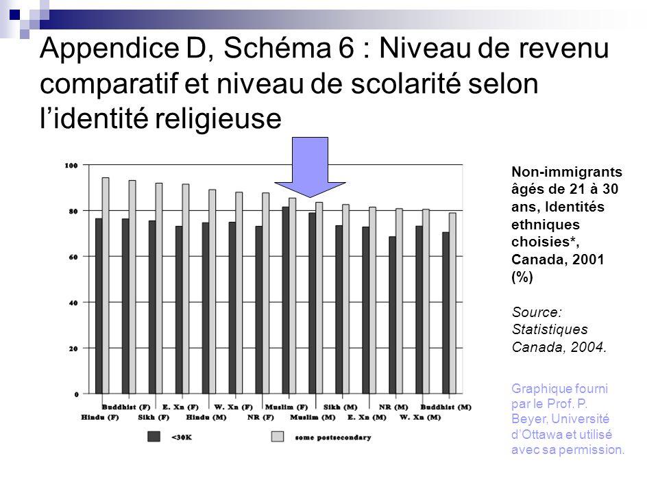 Appendice D, Schéma 6 : Niveau de revenu comparatif et niveau de scolarité selon lidentité religieuse Non-immigrants âgés de 21 à 30 ans, Identités et