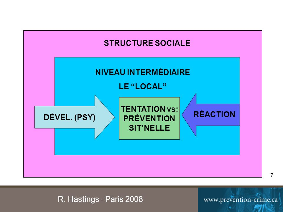 R. Hastings - Paris 2008 7 DÉVEL.