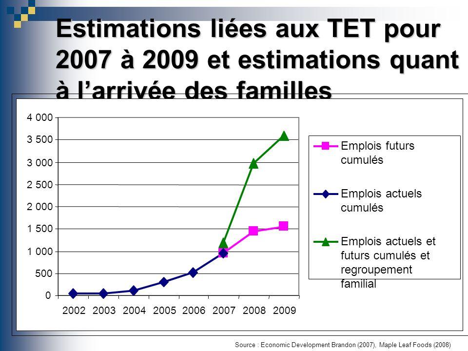 Estimations liées aux TET pour 2007 à 2009 et estimations quant à larrivée des familles Source : Economic Development Brandon (2007), Maple Leaf Foods (2008) 0 500 1 000 1 500 2 000 2 500 3 000 3 500 4 000 20022003200420052006200720082009 Emplois futurs cumulés Emplois actuels cumulés Emplois actuels et futurs cumulés et regroupement familial