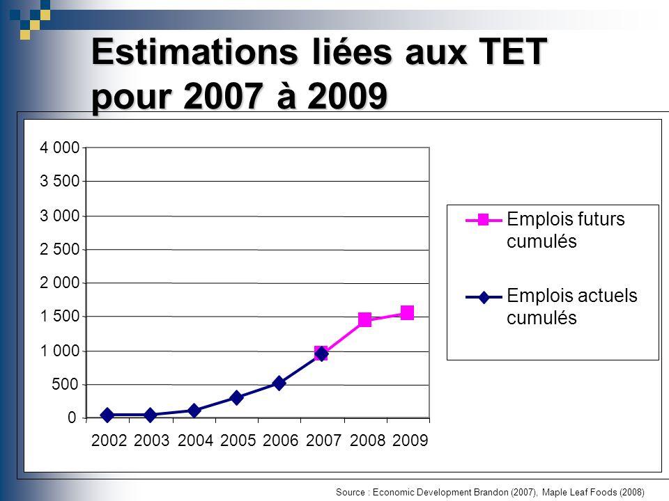 Estimations liées aux TET pour 2007 à 2009 Source : Economic Development Brandon (2007), Maple Leaf Foods (2008) 0 500 1 000 1 500 2 000 2 500 3 000 3 500 4 000 20022003200420052006200720082009 Emplois futurs cumulés Emplois actuels cumulés