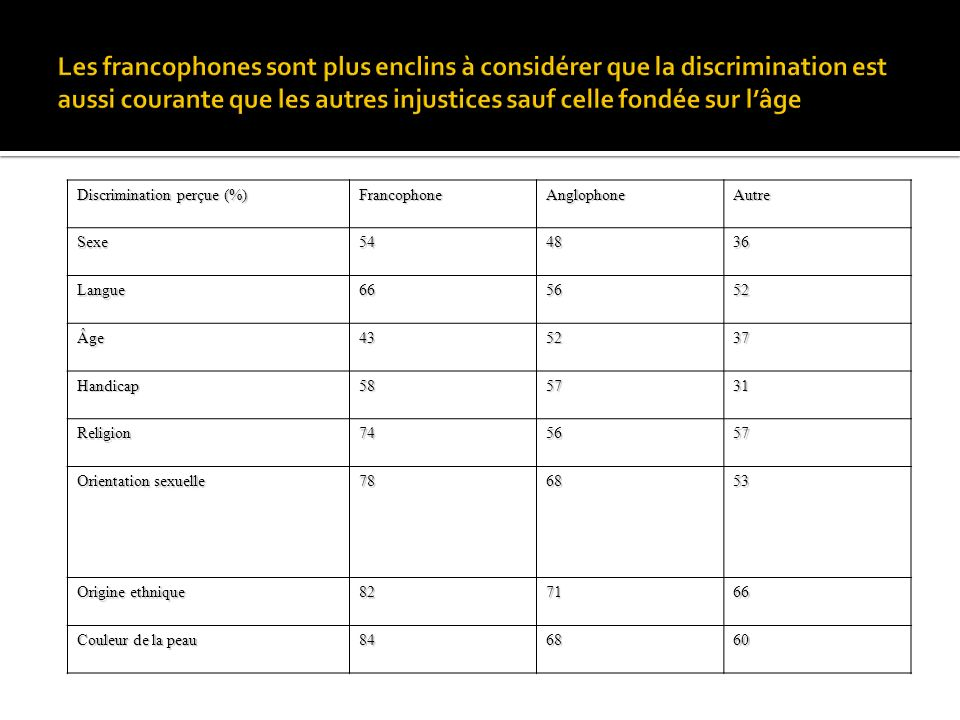 Discrimination perçue (%) FrancophoneAnglophoneAutreSexe544836 Langue665652 Âge435237 Handicap585731 Religion745657 Orientation sexuelle 786853 Origin