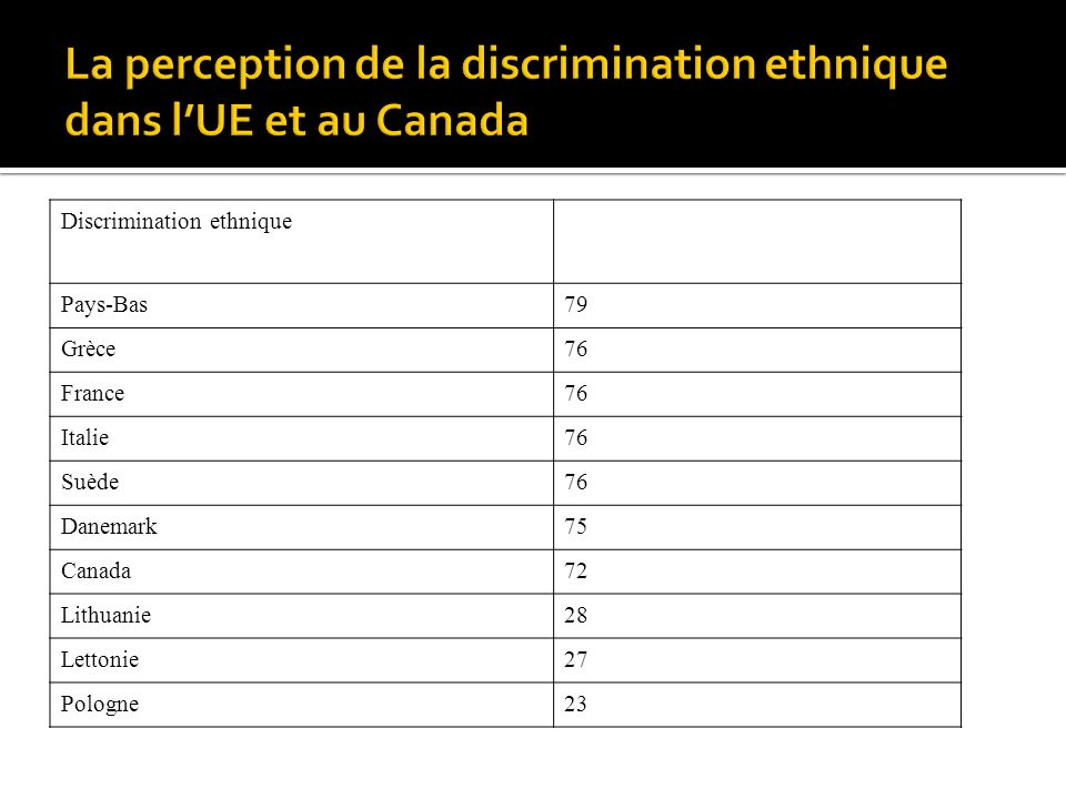 Discrimination ethnique Pays-Bas79 Grèce76 France76 Italie76 Suède76 Danemark75 Canada72 Lithuanie28 Lettonie27 Pologne23