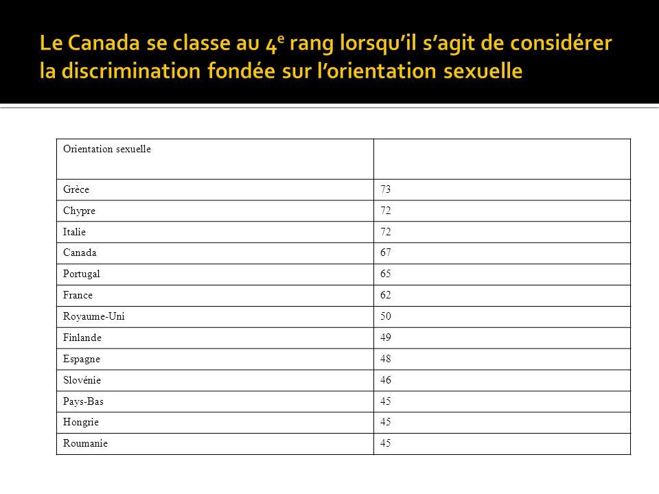 Orientation sexuelle Grèce73 Chypre72 Italie72 Canada67 Portugal65 France62 Royaume-Uni50 Finlande49 Espagne48 Slovénie46 Pays-Bas45 Hongrie45 Roumani
