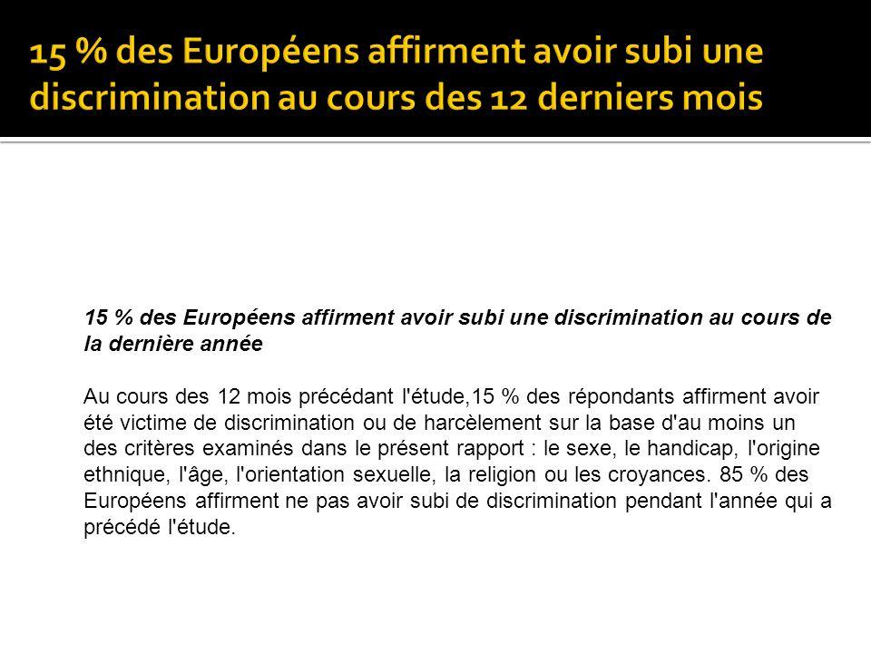 15 % des Européens affirment avoir subi une discrimination au cours de la dernière année Au cours des 12 mois précédant l'étude,15 % des répondants af
