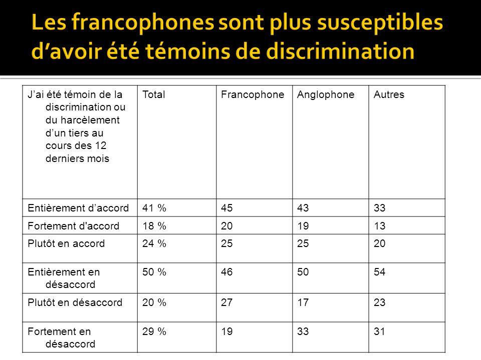 Jai été témoin de la discrimination ou du harcèlement dun tiers au cours des 12 derniers mois TotalFrancophoneAnglophoneAutres Entièrement daccord41 %