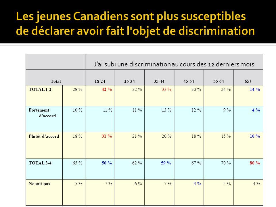 Jai subi une discrimination au cours des 12 derniers mois Total18-2425-3435-4445-5455-6465+ TOTAL 1-229 %42 %32 %33 %30 %24 %14 % Fortement d'accord 1