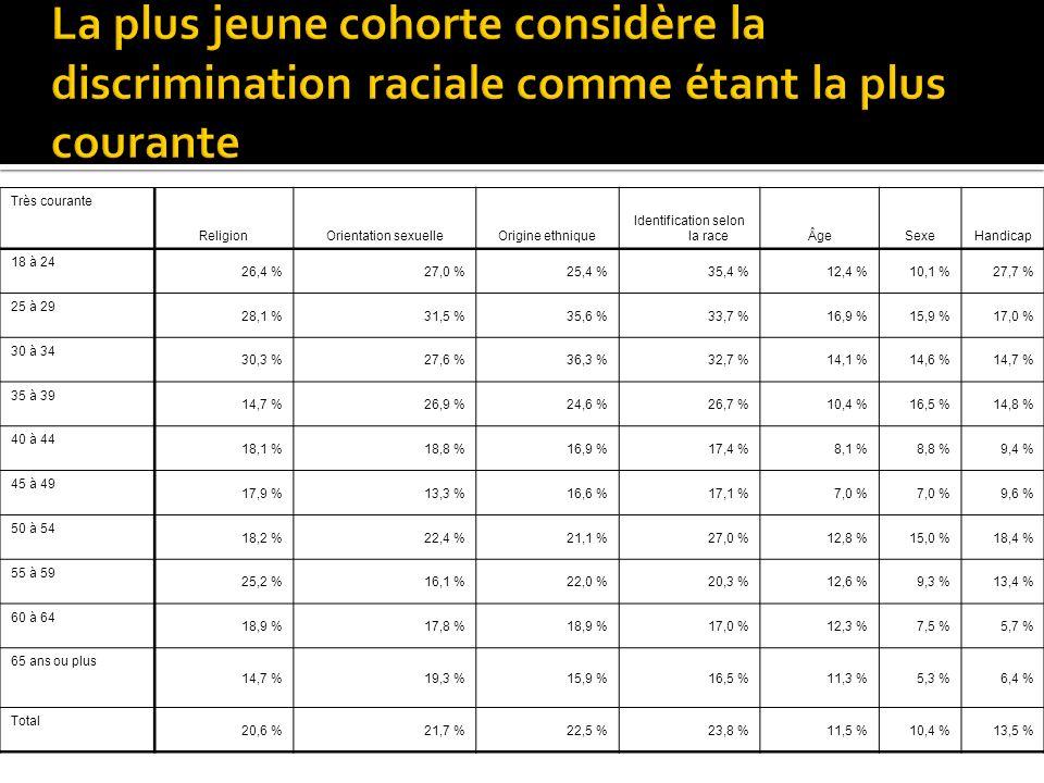 Très courante ReligionOrientation sexuelleOrigine ethnique Identification selon la raceÂgeSexeHandicap 18 à 24 26,4 %27,0 %25,4 %35,4 %12,4 %10,1 %27,7 % 25 à 29 28,1 %31,5 %35,6 %33,7 %16,9 %15,9 %17,0 % 30 à 34 30,3 %27,6 %36,3 %32,7 %14,1 %14,6 %14,7 % 35 à 39 14,7 %26,9 %24,6 %26,7 %10,4 %16,5 %14,8 % 40 à 44 18,1 %18,8 %16,9 %17,4 %8,1 %8,8 %9,4 % 45 à 49 17,9 %13,3 %16,6 %17,1 %7,0 % 9,6 % 50 à 54 18,2 %22,4 %21,1 %27,0 %12,8 %15,0 %18,4 % 55 à 59 25,2 %16,1 %22,0 %20,3 %12,6 %9,3 %13,4 % 60 à 64 18,9 %17,8 %18,9 %17,0 %12,3 %7,5 %5,7 % 65 ans ou plus 14,7 %19,3 %15,9 %16,5 %11,3 %5,3 %6,4 % Total 20,6 %21,7 %22,5 %23,8 %11,5 %10,4 %13,5 %