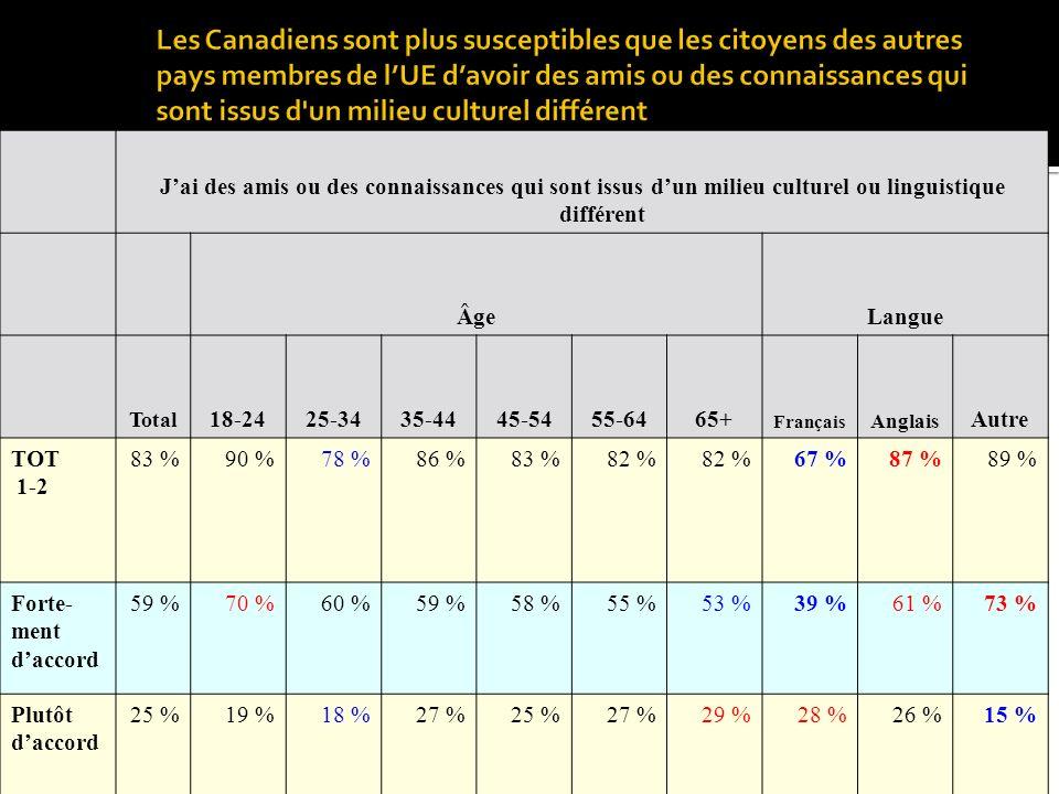 Jai des amis ou des connaissances qui sont issus dun milieu culturel ou linguistique différent ÂgeLangue Total 18-2425-3435-4445-5455-6465+ Français Anglais Autre TOT 1-2 83 %90 %78 %86 %83 %82 % 67 %87 %89 % Forte- ment daccord 59 %70 %60 %59 %58 %55 %53 %39 %61 %73 % Plutôt daccord 25 %19 %18 %27 %25 %27 %29 %28 %26 %15 %