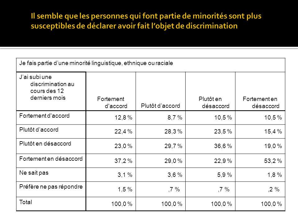 Je fais partie dune minorité linguistique, ethnique ou raciale Jai subi une discrimination au cours des 12 derniers mois Fortement d accordPlutôt daccord Plutôt en désaccord Fortement en désaccord Fortement d accord 12,8 %8,7 %10,5 % Plutôt daccord 22,4 %28,3 %23,5 %15,4 % Plutôt en désaccord 23,0 %29,7 %36,6 %19,0 % Fortement en désaccord 37,2 %29,0 %22,9 %53,2 % Ne sait pas 3,1 %3,6 %5,9 %1,8 % Préfère ne pas répondre 1,5 %,7 %,2 % Total 100,0 %