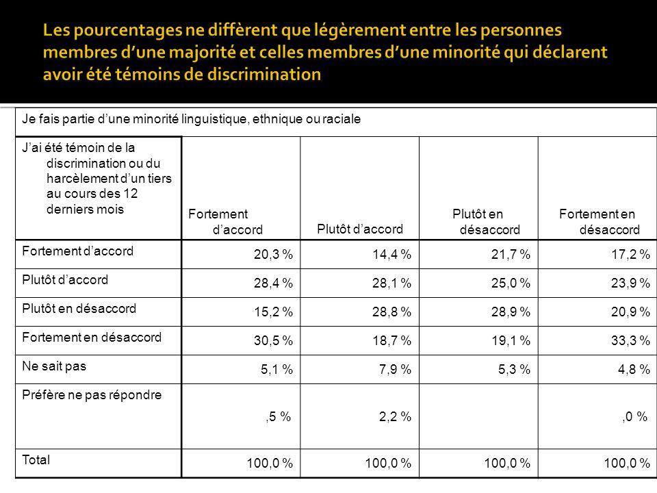 Je fais partie dune minorité linguistique, ethnique ou raciale Jai été témoin de la discrimination ou du harcèlement dun tiers au cours des 12 derniers mois Fortement daccordPlutôt daccord Plutôt en désaccord Fortement en désaccord Fortement daccord 20,3 %14,4 %21,7 %17,2 % Plutôt daccord 28,4 %28,1 %25,0 %23,9 % Plutôt en désaccord 15,2 %28,8 %28,9 %20,9 % Fortement en désaccord 30,5 %18,7 %19,1 %33,3 % Ne sait pas 5,1 %7,9 %5,3 %4,8 % Préfère ne pas répondre,5 %2,2 %,0 % Total 100,0 %