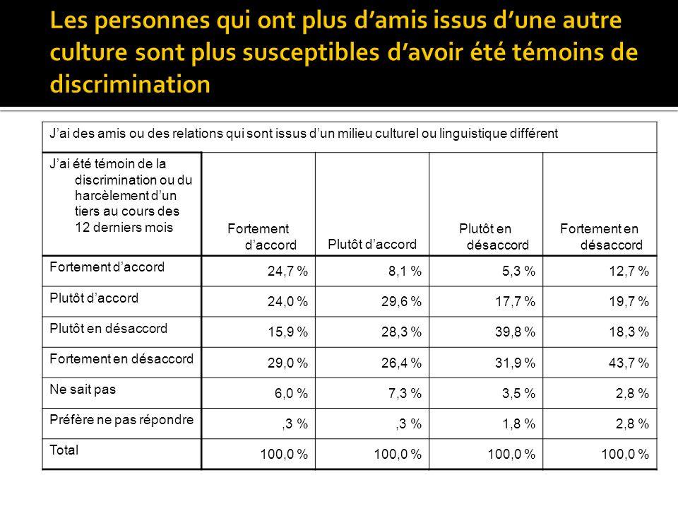 Jai des amis ou des relations qui sont issus dun milieu culturel ou linguistique différent Jai été témoin de la discrimination ou du harcèlement dun tiers au cours des 12 derniers mois Fortement daccordPlutôt daccord Plutôt en désaccord Fortement en désaccord Fortement daccord 24,7 %8,1 %5,3 %12,7 % Plutôt daccord 24,0 %29,6 %17,7 %19,7 % Plutôt en désaccord 15,9 %28,3 %39,8 %18,3 % Fortement en désaccord 29,0 %26,4 %31,9 %43,7 % Ne sait pas 6,0 %7,3 %3,5 %2,8 % Préfère ne pas répondre,3 % 1,8 %2,8 % Total 100,0 %