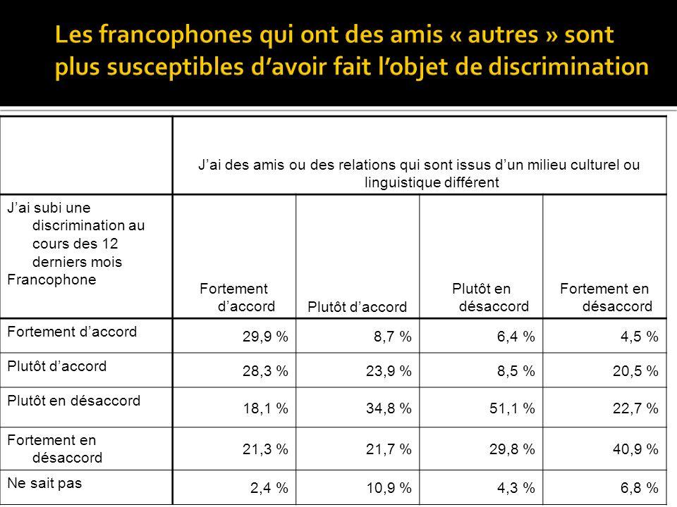 Jai des amis ou des relations qui sont issus dun milieu culturel ou linguistique différent Jai subi une discrimination au cours des 12 derniers mois Francophone Fortement daccordPlutôt daccord Plutôt en désaccord Fortement en désaccord Fortement daccord 29,9 %8,7 %6,4 %4,5 % Plutôt daccord 28,3 %23,9 %8,5 %20,5 % Plutôt en désaccord 18,1 %34,8 %51,1 %22,7 % Fortement en désaccord 21,3 %21,7 %29,8 %40,9 % Ne sait pas 2,4 %10,9 %4,3 %6,8 %