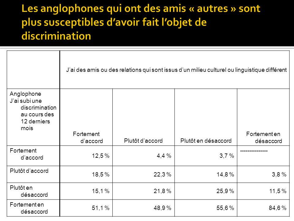 Jai des amis ou des relations qui sont issus dun milieu culturel ou linguistique différent Anglophone Jai subi une discrimination au cours des 12 derniers mois Fortement daccordPlutôt daccordPlutôt en désaccord Fortement en désaccord Fortement daccord 12,5 %4,4 %3,7 % --------------- Plutôt daccord 18,5 %22,3 %14,8 %3,8 % Plutôt en désaccord 15,1 %21,8 %25,9 %11,5 % Fortement en désaccord 51,1 %48,9 %55,6 %84,6 %