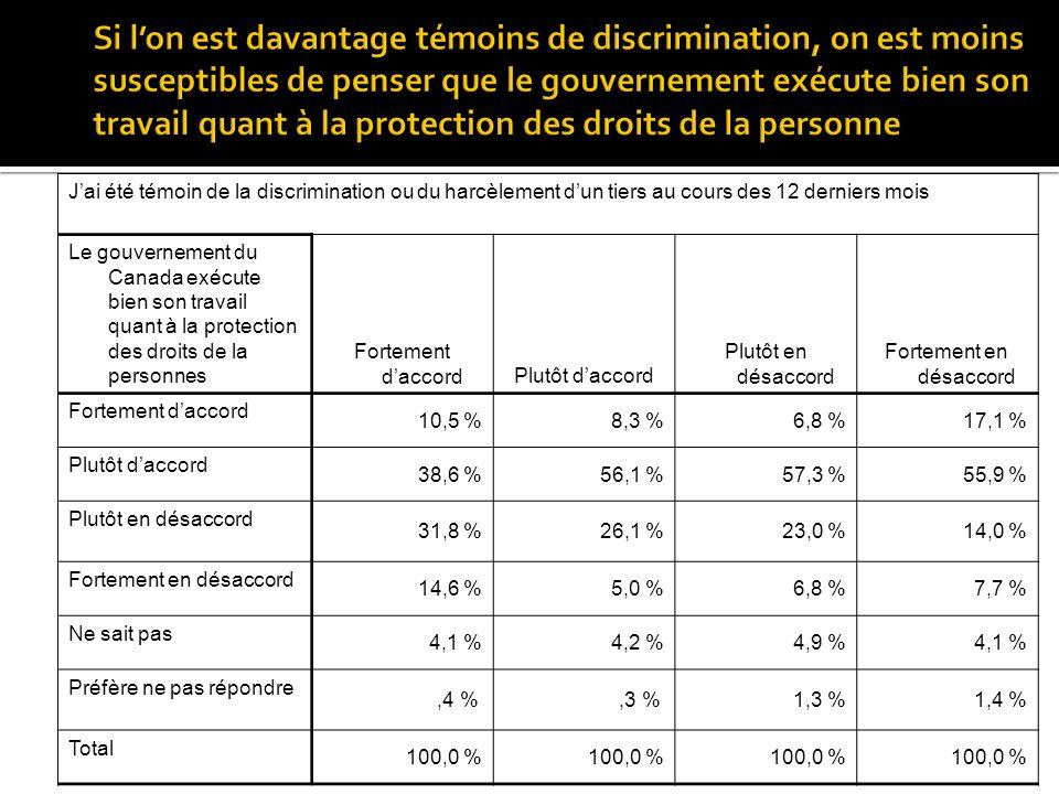 Jai été témoin de la discrimination ou du harcèlement dun tiers au cours des 12 derniers mois Le gouvernement du Canada exécute bien son travail quant à la protection des droits de la personnes Fortement daccordPlutôt daccord Plutôt en désaccord Fortement en désaccord Fortement daccord 10,5 %8,3 %6,8 %17,1 % Plutôt daccord 38,6 %56,1 %57,3 %55,9 % Plutôt en désaccord 31,8 %26,1 %23,0 %14,0 % Fortement en désaccord 14,6 %5,0 %6,8 %7,7 % Ne sait pas 4,1 %4,2 %4,9 %4,1 % Préfère ne pas répondre,4 %,3 %1,3 %1,4 % Total 100,0 %
