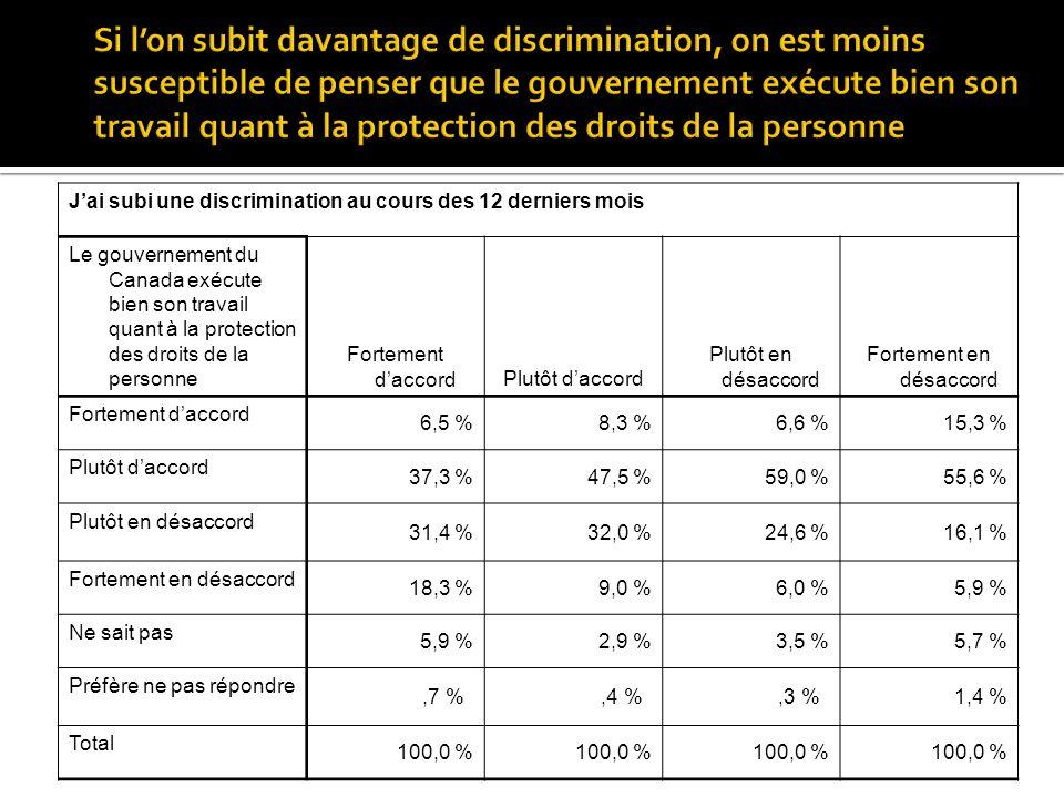 Jai subi une discrimination au cours des 12 derniers mois Le gouvernement du Canada exécute bien son travail quant à la protection des droits de la personne Fortement daccordPlutôt daccord Plutôt en désaccord Fortement en désaccord Fortement daccord 6,5 %8,3 %6,6 %15,3 % Plutôt daccord 37,3 %47,5 %59,0 %55,6 % Plutôt en désaccord 31,4 %32,0 %24,6 %16,1 % Fortement en désaccord 18,3 %9,0 %6,0 %5,9 % Ne sait pas 5,9 %2,9 %3,5 %5,7 % Préfère ne pas répondre,7 %,4 %,3 %1,4 % Total 100,0 %