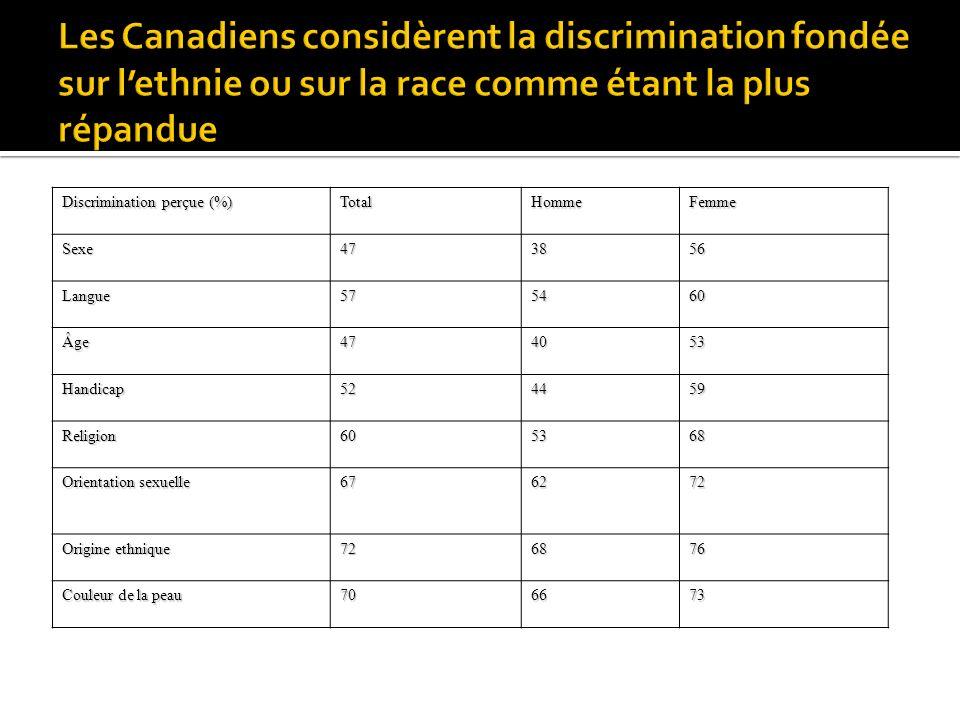 Discrimination perçue (%) TotalHommeFemmeSexe473856 Langue575460 Âge474053 Handicap524459 Religion605368 Orientation sexuelle 676272 Origine ethnique