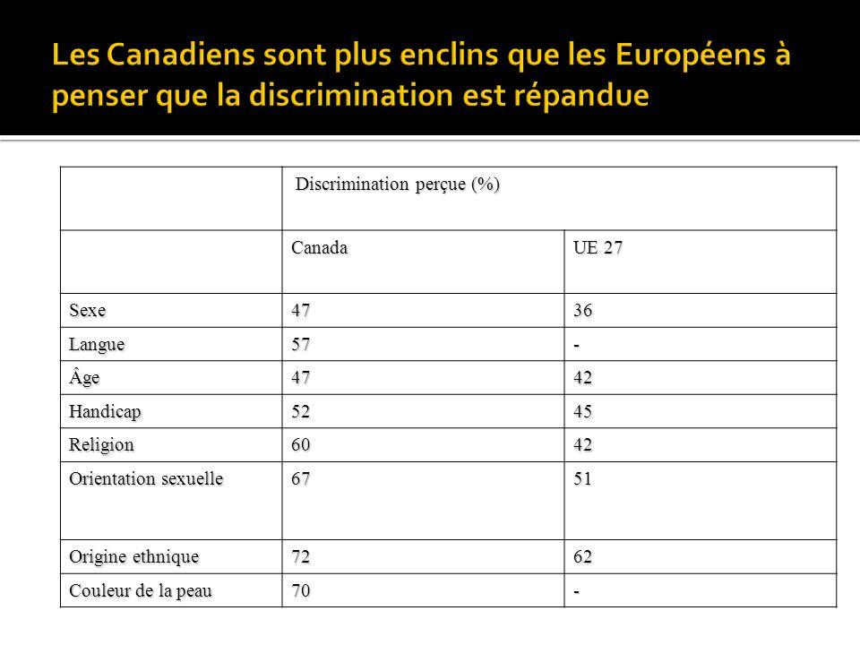 Discrimination perçue (%) Discrimination perçue (%)Canada UE 27 Sexe4736 Langue57- Âge4742 Handicap5245 Religion6042 Orientation sexuelle 6751 Origine ethnique 7262 Couleur de la peau 70-