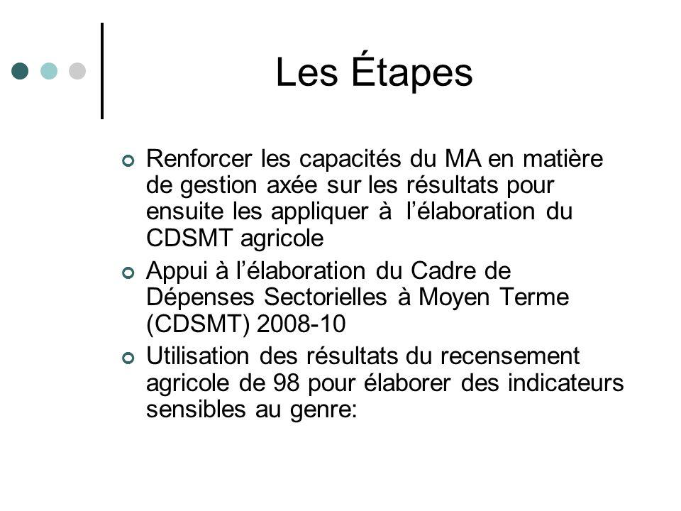 Les Étapes Renforcer les capacités du MA en matière de gestion axée sur les résultats pour ensuite les appliquer à lélaboration du CDSMT agricole Appu