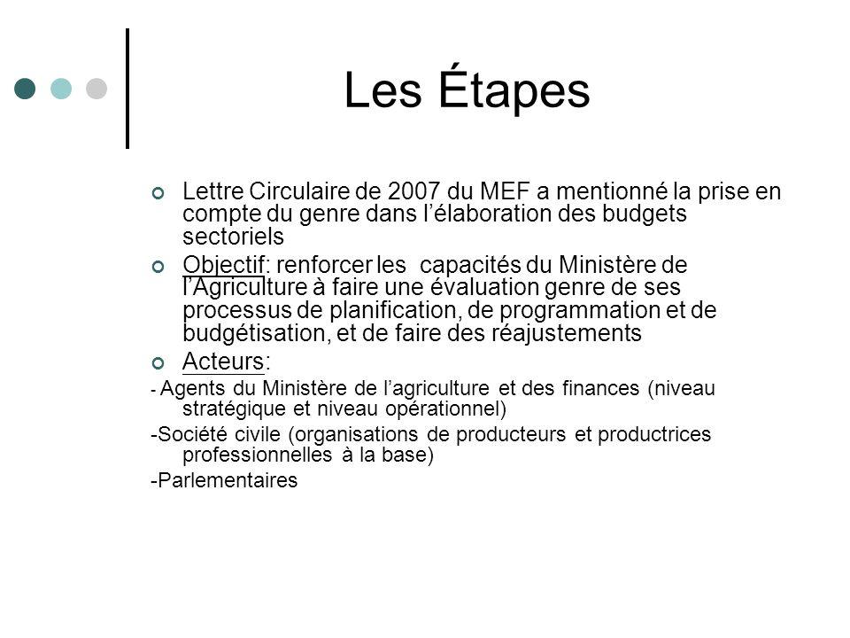 Les Étapes Lettre Circulaire de 2007 du MEF a mentionné la prise en compte du genre dans lélaboration des budgets sectoriels Objectif: renforcer les c