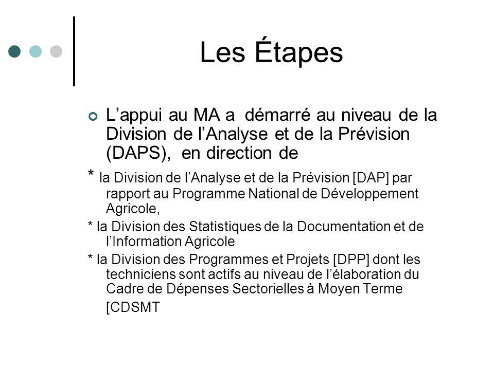Les Étapes Lappui au MA a démarré au niveau de la Division de lAnalyse et de la Prévision (DAPS), en direction de * la Division de lAnalyse et de la Prévision [DAP] par rapport au Programme National de Développement Agricole, * la Division des Statistiques de la Documentation et de lInformation Agricole * la Division des Programmes et Projets [DPP] dont les techniciens sont actifs au niveau de lélaboration du Cadre de Dépenses Sectorielles à Moyen Terme [CDSMT