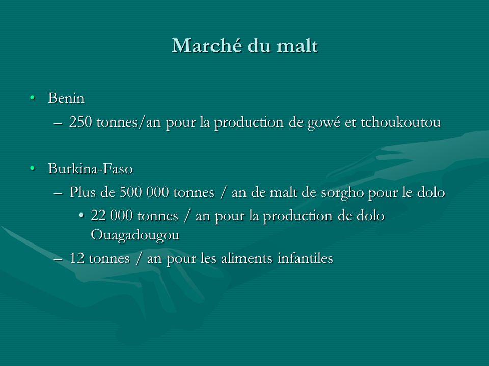 Marché du malt BeninBenin –250 tonnes/an pour la production de gowé et tchoukoutou Burkina-FasoBurkina-Faso –Plus de 500 000 tonnes / an de malt de so