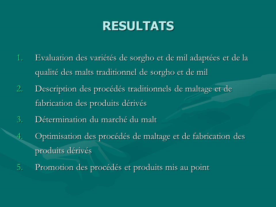 RESULTATS 1.Evaluation des variétés de sorgho et de mil adaptées et de la qualité des malts traditionnel de sorgho et de mil 2.Description des procédé