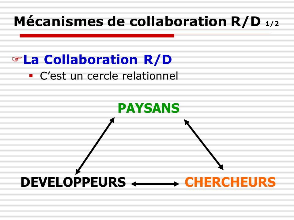 Mécanismes de collaboration R/D 1/2 La Collaboration R/D Cest un cercle relationnel PAYSANS DEVELOPPEURSCHERCHEURS