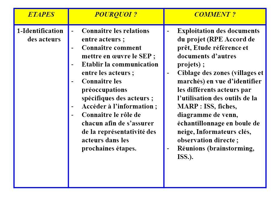 ETAPESPOURQUOI ?COMMENT ? 1-Identification des acteurs -Connaître les relations entre acteurs ; -Connaître comment mettre en œuvre le SEP ; -Etablir l