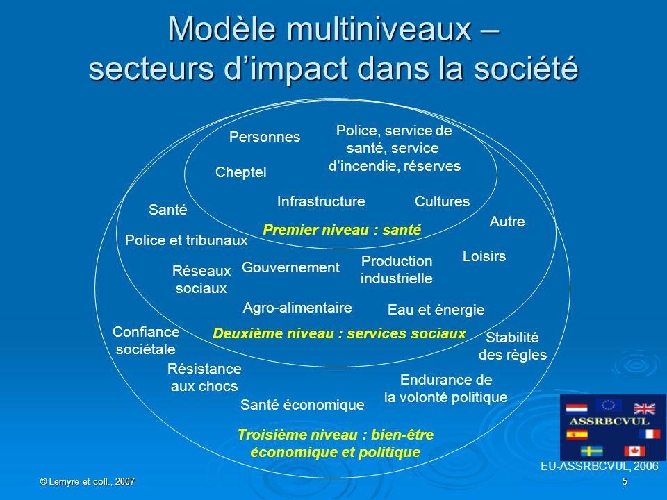 © Lemyre et coll., 2007 5 Modèle multiniveaux – secteurs dimpact dans la société Premier niveau : santé Deuxième niveau : services sociaux Personnes C