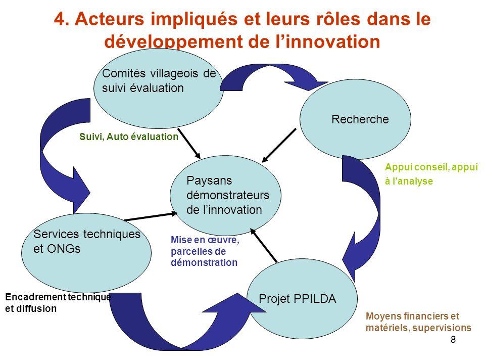 8 4. Acteurs impliqués et leurs rôles dans le développement de linnovation Paysans démonstrateurs de linnovation Projet PPILDA Services techniques et