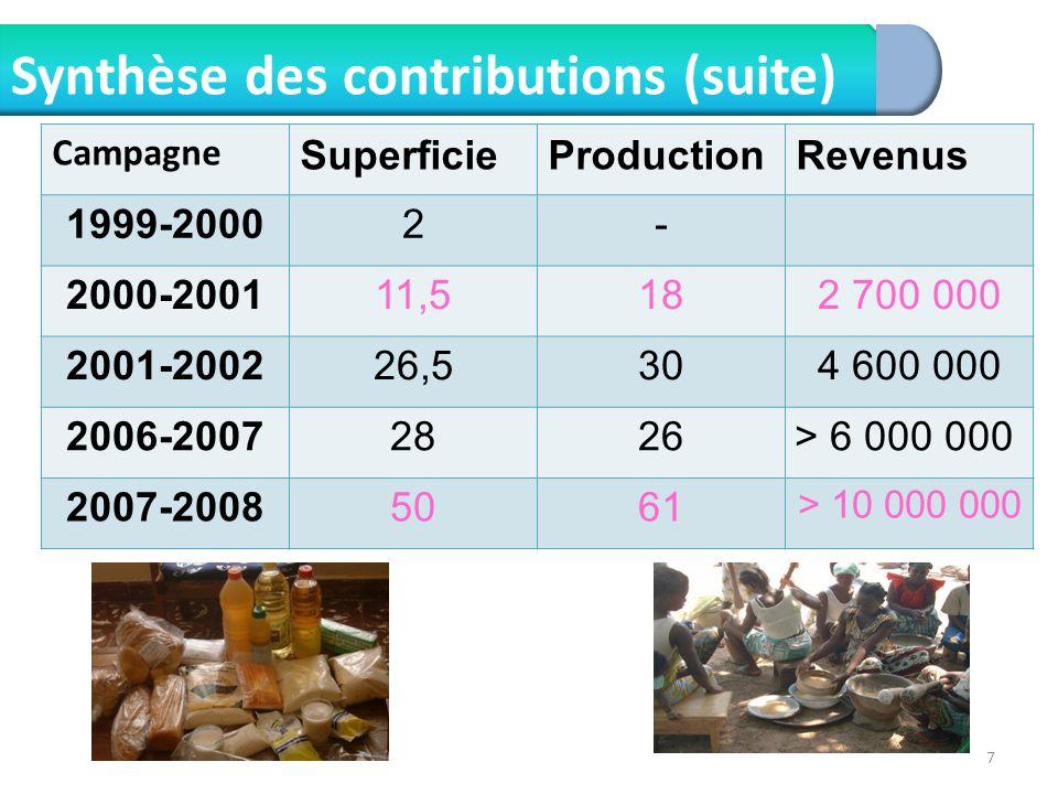 7 Synthèse des contributions (suite) Campagne SuperficieProductionRevenus 1999-2000 2- 2000-2001 11,5182 700 000 2001-2002 26,5304 600 000 2006-2007 2