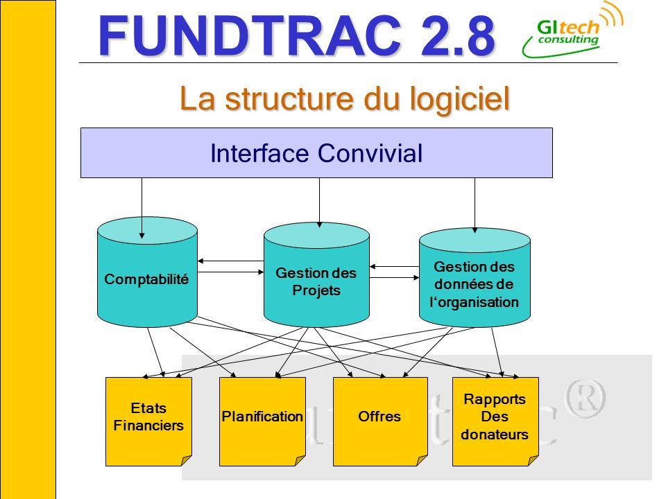 © GITECH Consulting11 __________________________________________________________ Comptabilité Gestion des Projets Gestion des données de lorganisation