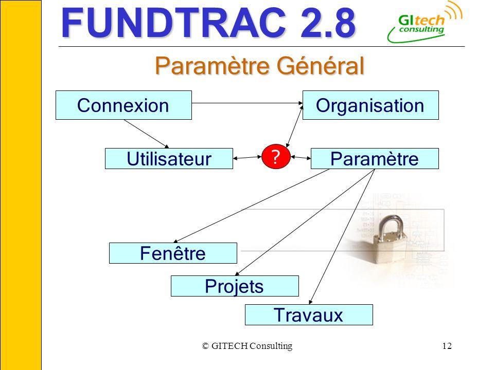 © GITECH Consulting12 ___________________________________________________________ Connexion Utilisateur ? Paramètre Fenêtre Projets Organisation Trava