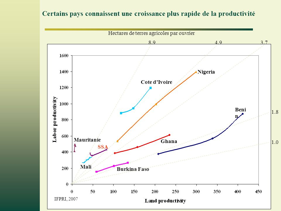 Page 10 Hectares de terres agricoles par ouvrier 8.94.9 1.8 Cote dIvoire Nigeria Beni n Burkina Faso Ghana Mauritanie Mali SSA 3.7 1.0 Certains pays c