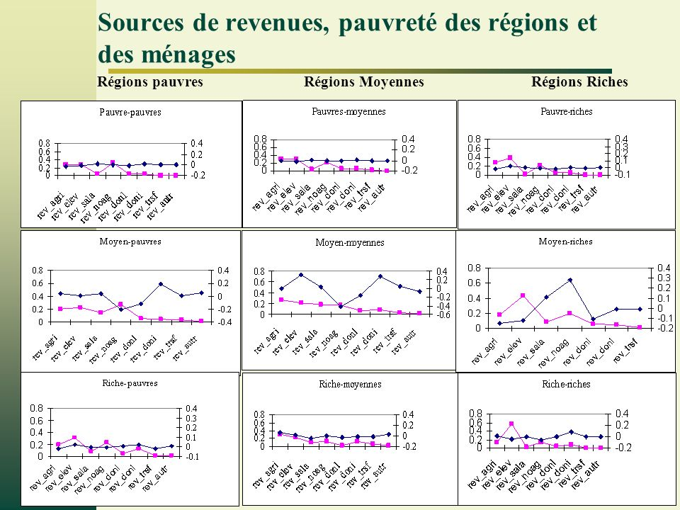 Page 13 Sources de revenues, pauvreté des régions et des ménages Régions pauvresRégions MoyennesRégions Riches