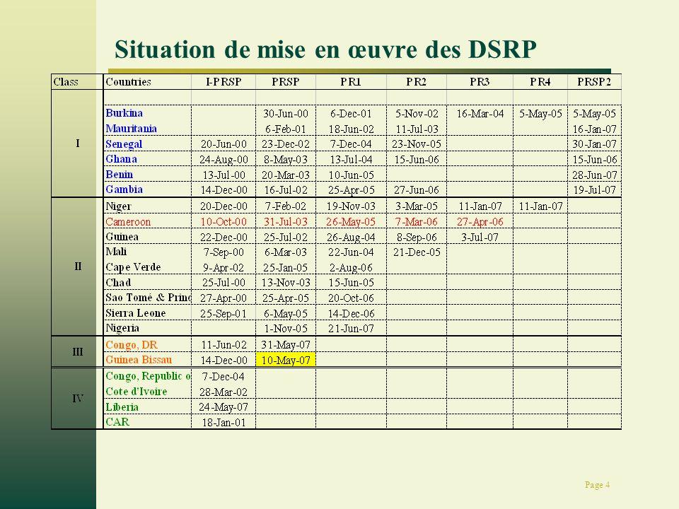 Page 5 Les plus grands défis du DRSP Approche de projet Indicateurs ruraux et agricoles (2 indicateurs pour lagriculture: contribution au PIB et niveau dinvestissement) Pas de liens analytiques entre les indicateurs dimpacts et les résultats (réalisations) des programmes et projets Cohérence et congruence limitée entre les Systèmes de S&E au niveau des secteurs, cellule DSRP et projets Niveau dappropriation du processus par tous les acteurs