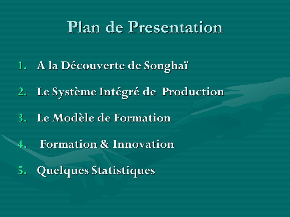 Plan de Presentation 1.A la Découverte de Songhaï 2.Le Système Intégré de Production 3.Le Modèle de Formation 4. Formation & Innovation 5.Quelques Sta