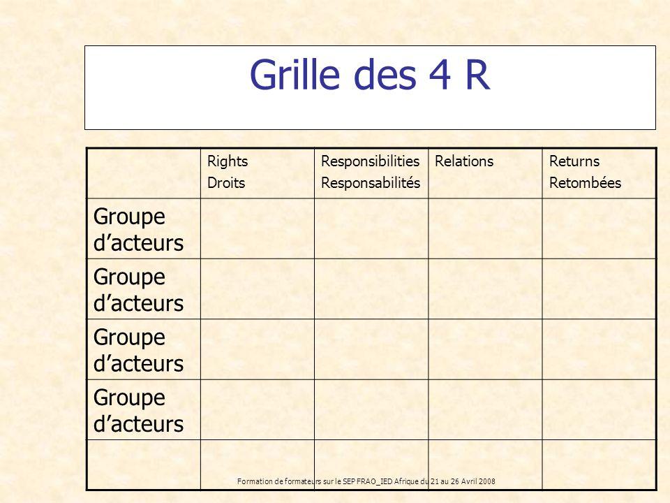 Formation de formateurs sur le SEP FRAO_IED Afrique du 21 au 26 Avril 2008 Grille des 4 R Rights Droits Responsibilities Responsabilités RelationsRetu